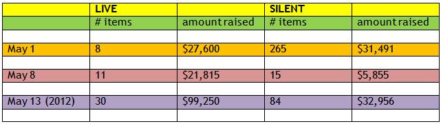 Live vs. Silent auctions