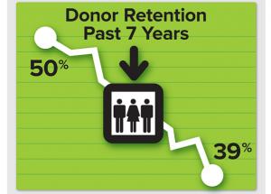 donor retention infographic2