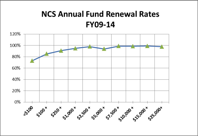 NC Symphony renewal rates