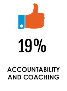 accountability and coaching
